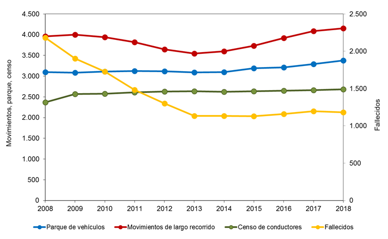 grafico-2-carreteras-interurbanas-ndp.png