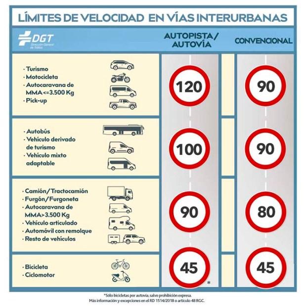 limites-de-velocidad-cambio-normativo-90-detalle