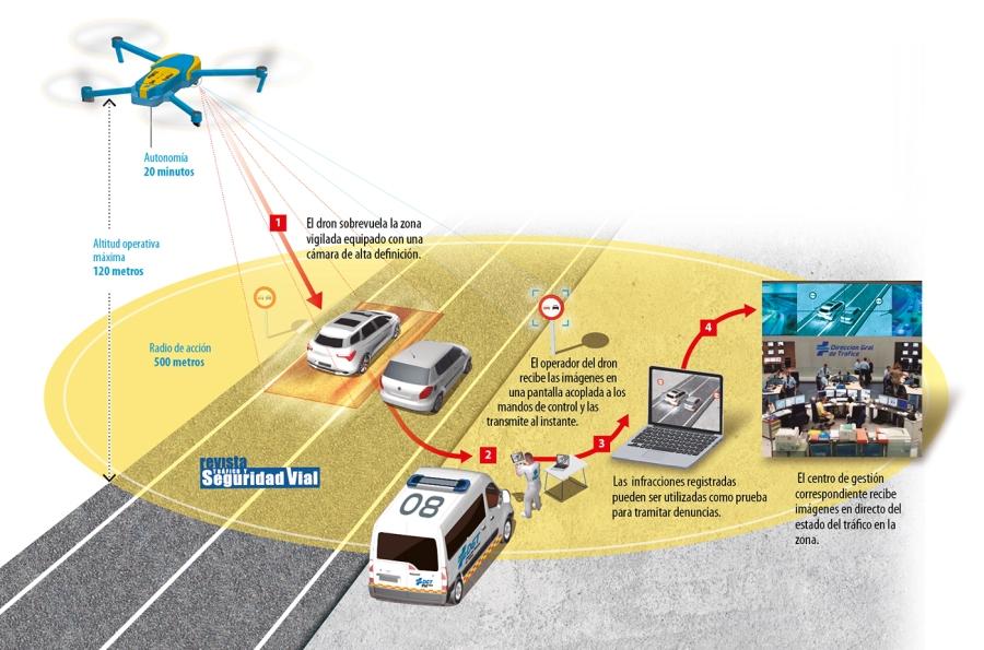 Drones-info-ampliada